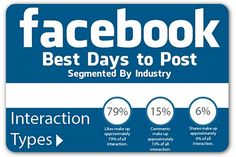 Great post from Ragan's PR Daily about best days to post on Facebook based on industry.