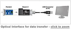 Optical Interface for data transfer
