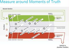 Measure around moments of truth / Cooper