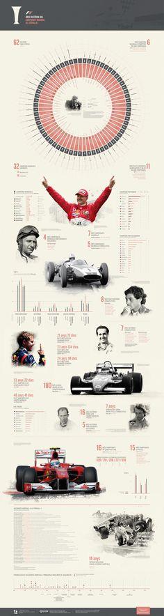 F1 World Championship #f1 #ferrari #ayrtonsenna #michaelschumacher #fernandoalonso #infographics