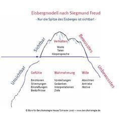 M Four ears and an iceberg - Bildung - Sigmund Freud, Schulz Von Thun, Psychology Memes, Affirmations, Career Coach, Social Work, Life Skills, Good To Know, Leadership