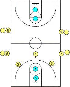 #Basketball Drill - 11-Man Drill - Coach's Clipboard