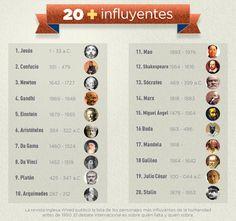 Los 20 personajes más influyentes de la Humanidad #infografia #infographic