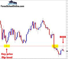 The NOKJPY has fired off a Bearish Engulfing Bar = BEEB at a key daily resistance point within a strong down-trend.  This is a major price flip area and you can read more about this trade setup at www.ForexSchoolOnline.com/nokjpy-beeb/  #BearishEngulfingBar #ForexSchoolOnline