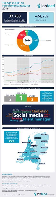 Trends in HR en recruitmentvacatures 2016