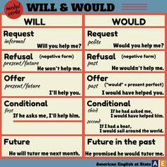 'Will' vs. 'Would'.