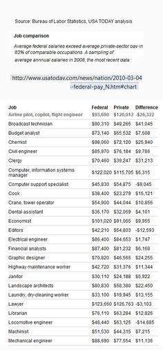 No solo que los empleados federales han crecido en número durante la crisis sino que además ganan más que sus equivalentes en el sector privado. Es esto una demostración de liderazgo del CEO del gobierno federal?
