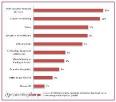 TAXAS DE CONVERSÃO DE WEBSITES  De acordo com o 2012 Website Optimization Benchmark Report, da MarketingSherpa. Vale a pena uma discussão, não?
