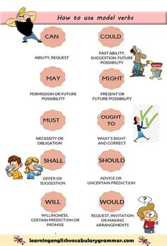 How to use modal verbs with meanings and examples in a sentence with pictures verb Modal verbs English grammar with examples in PDF English Grammar Tenses, Teaching English Grammar, English Writing Skills, English Phrases, English Idioms, English Language Learning, English Lessons, English Vocabulary, Grammar Lessons