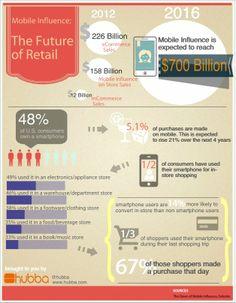 Cada vez es más frecuente que los compradores utilicen su teléfono móvil o su tablet durante la compra en una tienda física para ampliar la información o comparar precios  #smartphones, #telefonos #moviles #influencia #comprar #tienda #online #compra #marketing #mobile #mobile_marketing #mobile_strategy