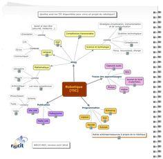 Robotique et TIC: carte heuristique