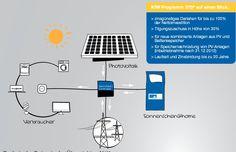 Prinzipschaltbild PV-Anlage-Sonnenschein@home