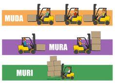 muda mura muri example