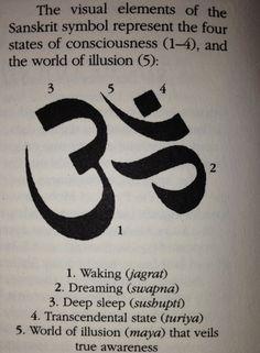 Sanskrit Symbols Namaste Om Symbol Meaning Levels Of Consciousness, States Of Consciousness, Consciousness Explained, Sanskrit Symbole, Tatuagem Teen Wolf, Yoga Inspiration, Chakras, Om Mantra, Mudras