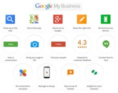 #GOOGLE MY BUSINESS VS. GOOGLE PLACES – WHAT'S CHANGED IN 2014? - @WrightIMC #LocalSEO