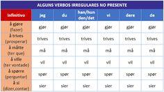 verbos noruegueses irregulares