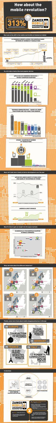 La crescita del mobile commerce in Europa Marketing Mobile, Marketing Digital, Mobile Advertising, Web 2.0, Le Web, Affiliate Marketing, Online Marketing, Mobiles Internet, Performance Marketing