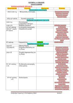 Χρονολογικός πίνακας by Αλεξάνδρα Γερακίνη via slideshare School Tips, School Hacks, Greek Language, Map, Location Map, Maps