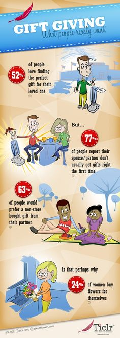 Gift Giving, What People Really Want[INFOGRAPHIC]