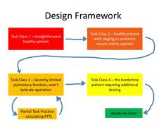 Design Framework                                  Task Class 2 – healthy patientTask Class 1 – straightforward            ...