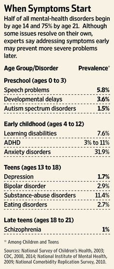 When mental health symptoms start in young people. Frightening to see how high Anxiety ranks in children!!
