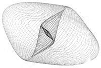 Oscillatory pattern figure drawn with Lissajous' harmonograph (created 1857)