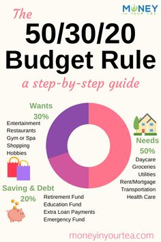 The 50/30/20 budget rule is a simple and intuitive plan to help you reach your financial goals. Spend 50% of your income on needs, 30% on wants, and save 20%. You prioritize spending within each category! #budget #budgeting #money #debt #save #spend #budgettips #finances Financial Budget, Financial Goals, Financial Peace, Financial Planning, Financial Quotes, Planning Budget, Budget Plan, Budget Help, Goal Planning