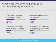 8 Consumer Survey, Survey Report, Shopping Mall, Names, Sayings, Shopping Center, Lyrics, Shopping Malls, Quotations