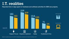 IBM PureSystems accelerate cloud computing adoption