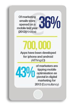 The importance of optimizing your content for mobile..
