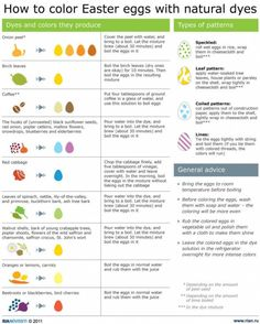 How to naturally color & even make patterns on your Easter eggs!