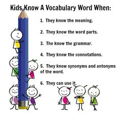 The stages of really knowing a vocabulary word, from receptive to productive stages. Vocabulary Instruction, Teaching Vocabulary, Vocabulary Activities, Teaching Activities, Vocabulary Words, Reading Skills, Teaching Reading, Learning, Reading Is Thinking