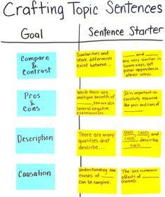 2 Crafting Topic Sentences