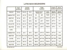 75 Best A Latin Thought Images Teaching Latin Languages Latin