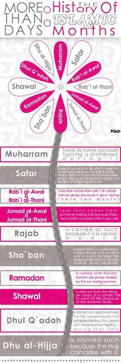 Los meses árabes y su relación con el Islam.