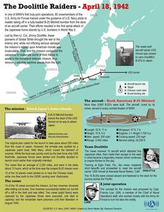 """On April 18, 1942, 80 men achieved the unimaginable when they took off from an aircraft carrier on a top secret mission to bomb Japan. Led by Lt. Col. James H. """"Jimmy"""" Doolittle, these men came to be known as the Doolittle Tokyo Raiders. The Doolittle Raiders symbolize the bravery, determination and innovation of so many who helped America master the skies. Yesterday these heroic Airmen were honored with a Congressional Gold Medal in recognition of their volunteer service during World War…"""