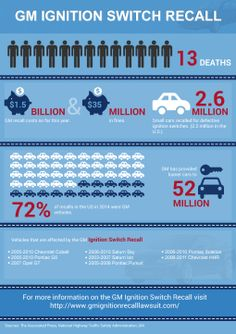 Stats Of GM Recall Lawsuit