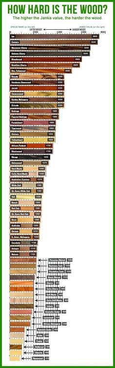 I have some quibbles with this chart! No way is Cocobolo (Rosewood) softer than S. American Mahogany, Zebrawood and Padauk,. The Peruvian Walnut I use is softer than Teak, Walnut, Cherry, soft Maples, Imbuia, etc.