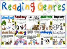 1st-5th Reading Genres Poster describes 10 genres