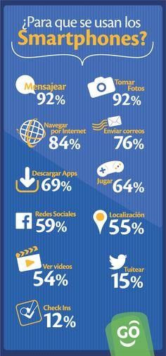 ¿Para que utilizamos más nuestro Smartphone? #aquenosabias