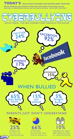 Cyberbullying (InfoGraphic) - I think would definitely put this one up in my classroom.  Want more business from social media? zackswimsmm.tk