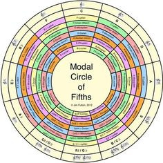 The Modal Circle of Fifths - Imgur