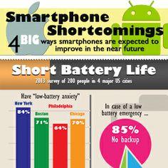 Smartphone Shortcomings