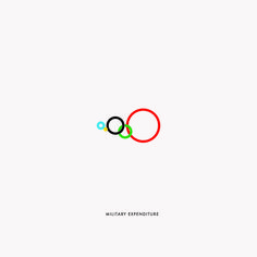 Olympic rings inequality infographics - Military Expenditure   If you can't figure it out—don't worry. Here is the answer key: red is America, blue is Oceania, green is Asia, black is Europe and yellow is Africa.  The Gustavo Sousa 'Oceaniaeuropeameriaasiaafrica'