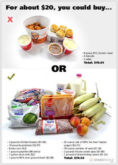 is the cost of healthy food the barrier to eating well? this site compares the typical fast food meals to healthy foods prepared at home . food for thought Get Healthy, Healthy Tips, Healthy Choices, Healthy Recipes, Healthy Foods, Eating Healthy On A Budget For One, Healthy Habits, Healthy Bodies, Healthy Weight