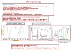 IB Chemistry on Infrared Spectroscopy and IR Spectra analysis