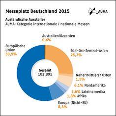 Messeplatz Deutschland 2015: Ausländische Aussteller