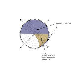 Nesta segunda parte focarei no uso prático das cartas solares. Ou seja, agora usaremos as mesmas para antever a insolação que determinada fachada receberá durante todo o ano. Anteriormente demonstr…