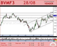 BMFBOVESPA - BVMF3 - 28/08/2012 #BVMF3 #analises #bovespa
