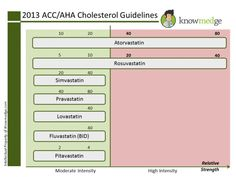 2013 ACC / AHA Cholesterol Guidelines - Strength of the Statin Allergy Asthma, Cholesterol Guidelines, Cholesterol Symptoms, Cholesterol Levels, Nursing Notes, Internal Medicine, Medical Information, Cardiovascular Disease